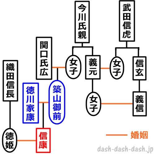 徳川信康まわりの系図
