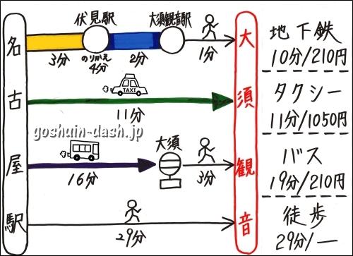 名古屋駅から大須観音の行き方まとめ