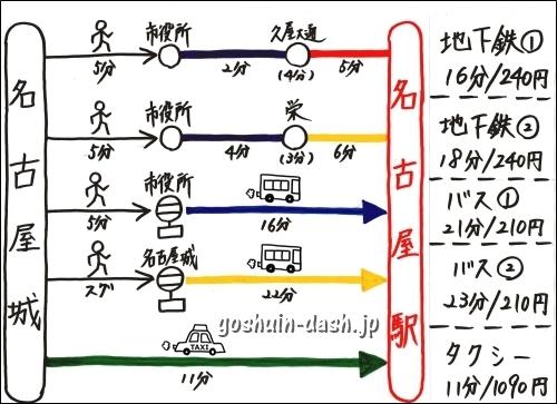名古屋城から名古屋駅の行き方まとめ
