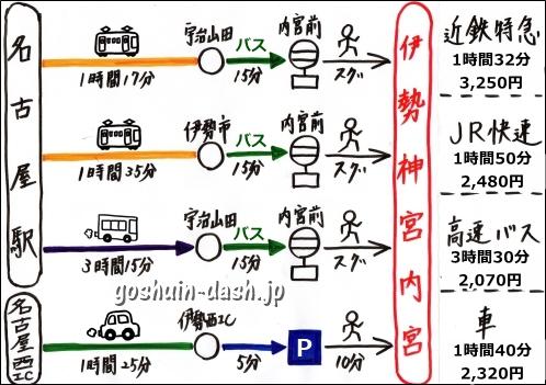 名古屋から伊勢神宮の行き方まとめ(近鉄特急・JR快速・高速バス・車)