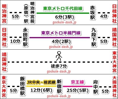東京五社の回り方(電車でのアクセス・最寄り駅)